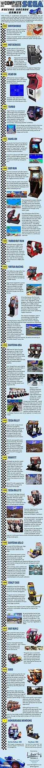 Complete History of SEGA Racing Arcade Games